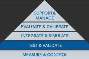 Test and Validate Pyramid